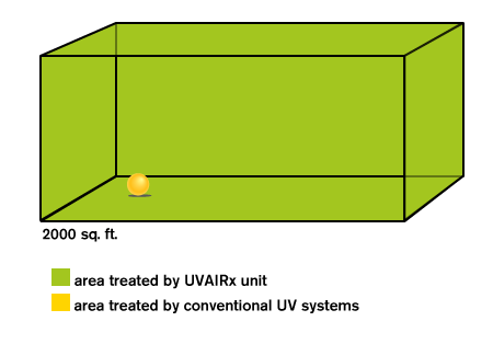 UVAIRx 2000™ can treat all the air in an enclosed space 2,000 feet square.